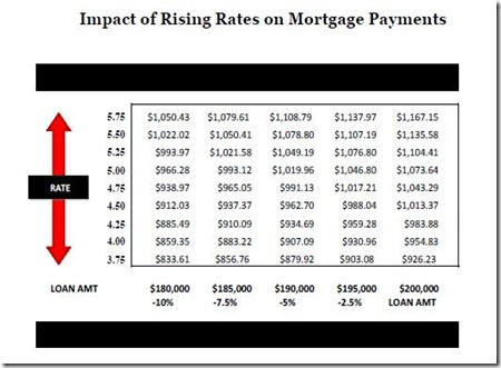 Interest Rates from Brian