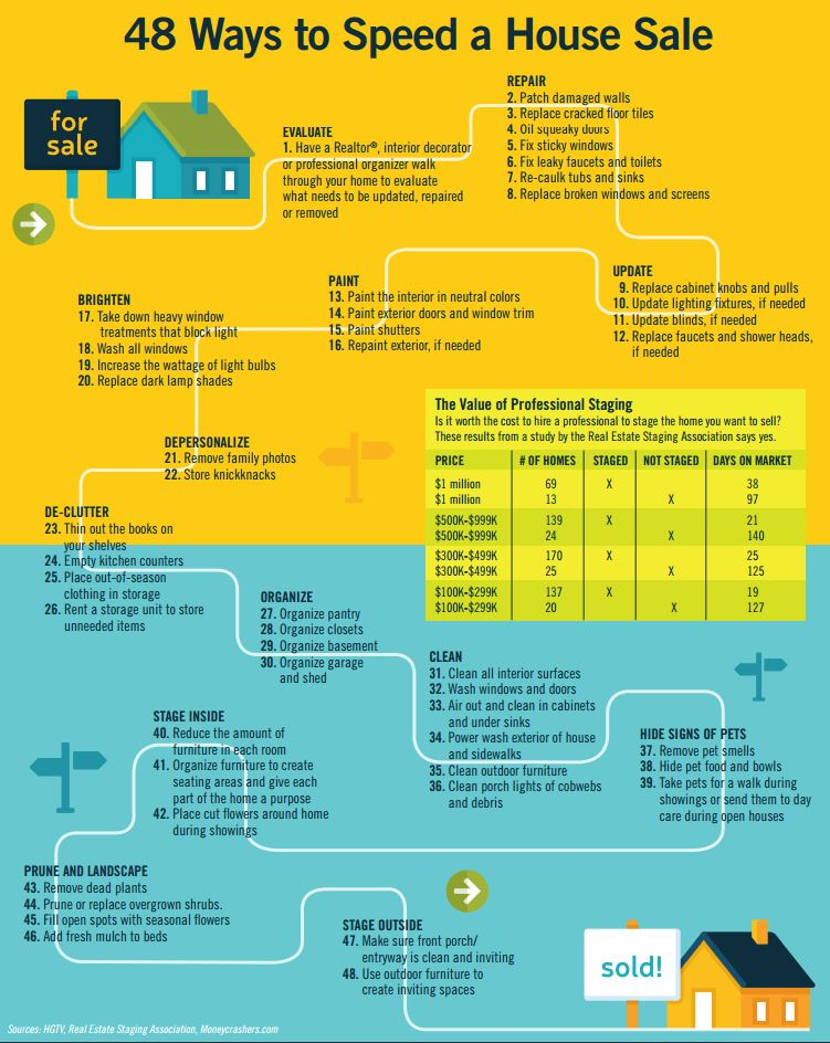 (48 Tips to Sell Your Home)
